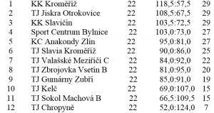 Konecna tabulka kuzelkarské ligy 2015