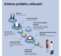 Informace k očkování